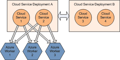 Cloud Services Deployments