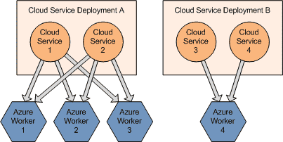Cloud Services Deployments 2