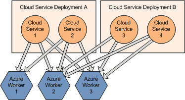 Cloud Services Deployments 3