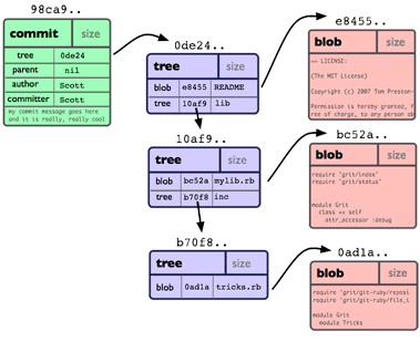Git Objects Example