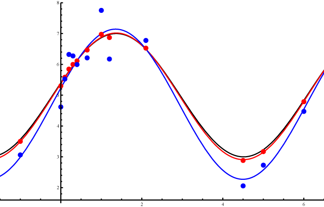 Regression Graph